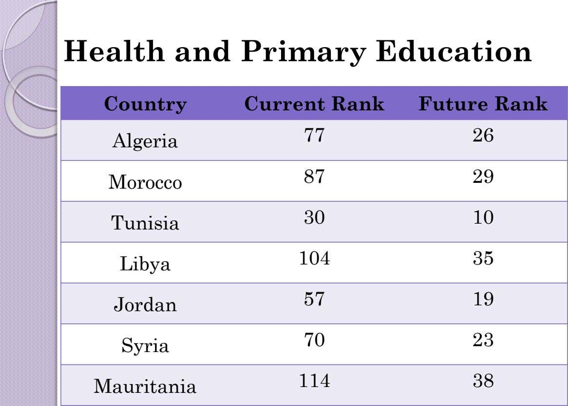 Health and Primary Education Country Current Rank Future Rank 77 26 Algeria 87 29 Morocco