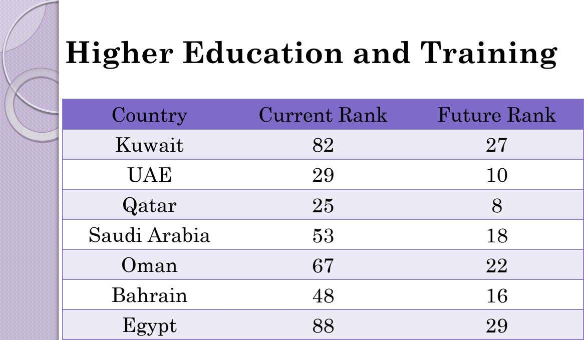 Higher Education and Training Country Current Rank Future Rank Kuwait 82 27 UAE 29 10