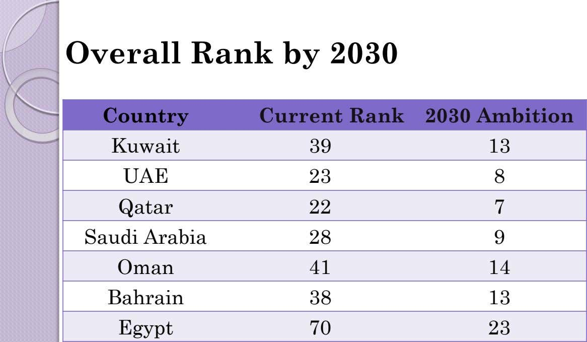 Overall Rank by 2030 Country Current Rank 2030 Ambition Kuwait 39 13 UAE 23 8