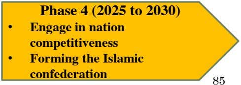 Phase 4 (2025 to 2030) • Engage in nation competitiveness • Forming the Islamic confederation