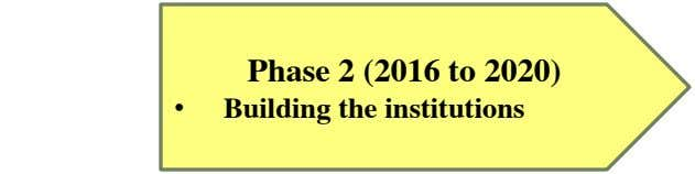 Phase 2 (2016 to 2020) • Building the institutions