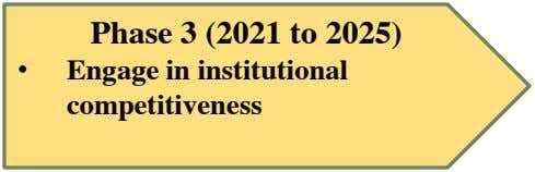 Phase 3 (2021 to 2025) • Engage in institutional competitiveness