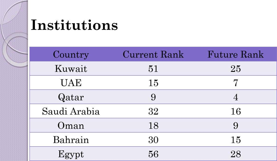 Institutions Country Current Rank Future Rank Kuwait 51 25 UAE 15 7 Qatar 9 4