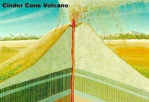 What are 3 types of volcanoes? • The 3 types of volcanoes are cinder cone, shield,