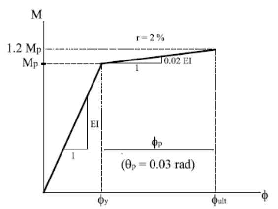 plastic curvature corresponding to failure of the section. Figure 1.5: Characteristic moment-curvature relationship