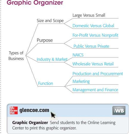 Graphic Organizer Large Versus Small Size and Scope Domestic Versus Global For-Profit Versus Nonprofit Purpose