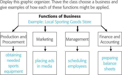 Display this graphic organizer. Thave the class choose a business and give examples of how