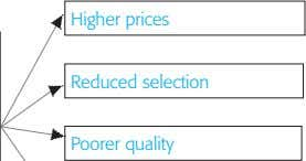 Higher prices Reduced selection Poorer quality