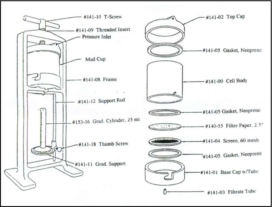 Procedure Fig. 3.1: API Filter Press. 1. Be sure each part of the cell is