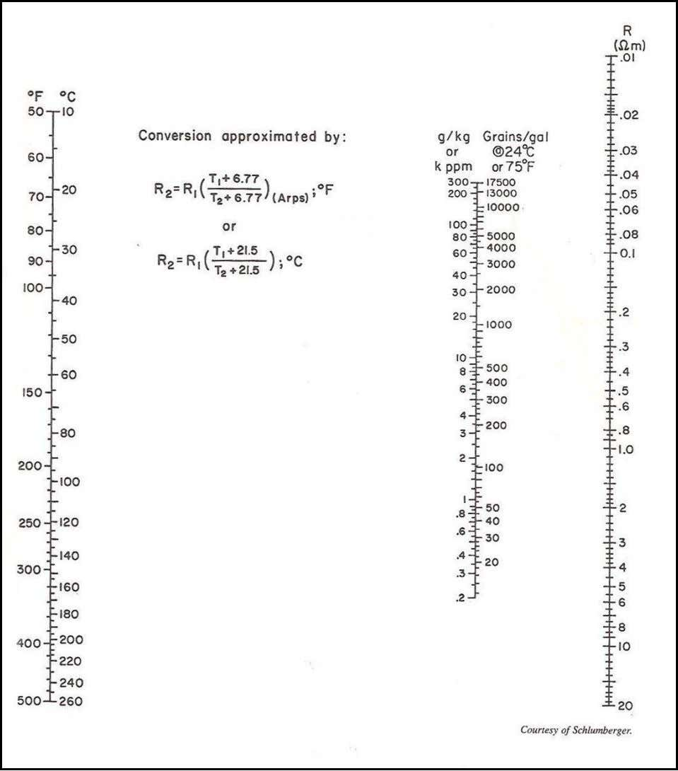 Fig. 5.3: Resistivity Nomograph for NaCl Solutions. - 18 -