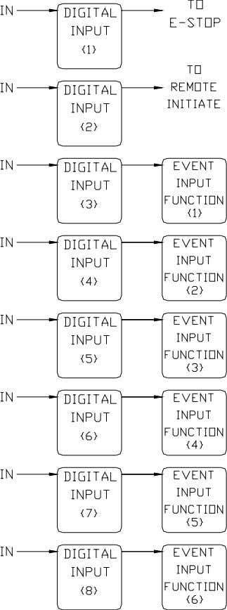 Figure 9: Relationship between Digital Inputs and Event Input Functions