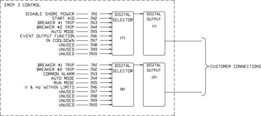 receive their activation commands over the SCADA data link. Figure 11: How Digital Selector s Configure