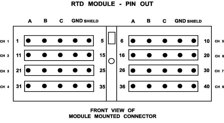 52 Caterpillar Inc. Typical Connections – RTD Module: Typical Connections – Discrete I/O Module: Input Output