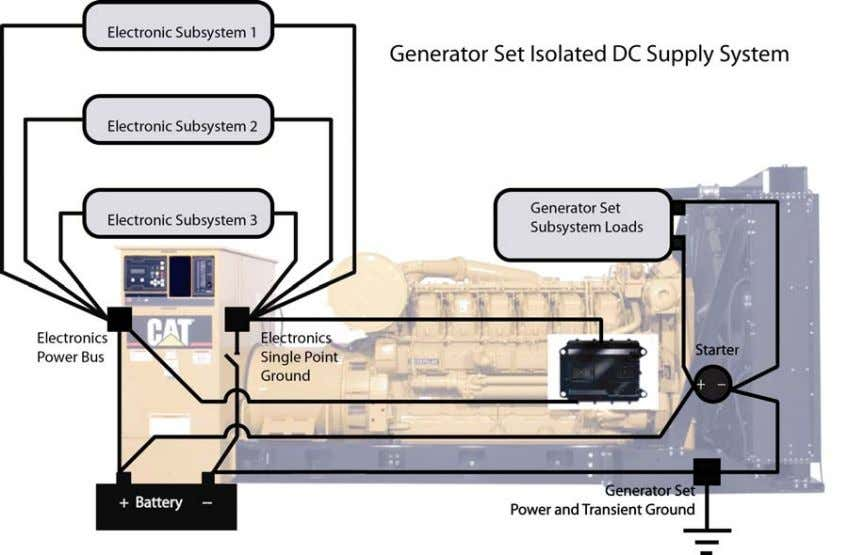 6 Caterpillar Inc. Figure 2: Generator Set Network Isolation The battery disconnect switch is located on