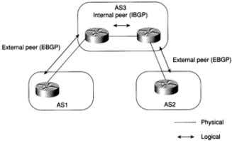 AS or not IBGP or EBGP is used based on this information Inter-domain Routing Basics ►