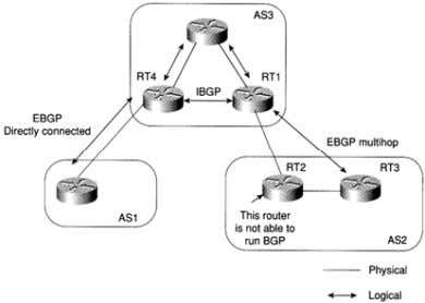 Building Peer Sessions ► Normally external BGP routers are restricted to be connected by the same