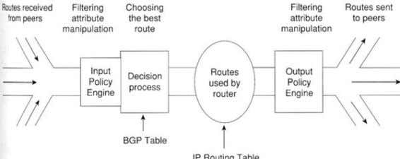 is used to reduce the fluctuations BGP Routing Process BGP Routing Process ► Routing process involves