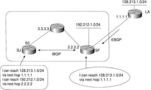 BGP Routing Process BGP Routing Process NEXT_HOP Attribute: ► For EBGP next hop is the IP