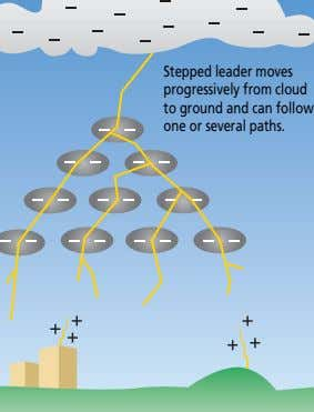Stepped leader moves progressively from cloud to ground and can follow one or several paths.