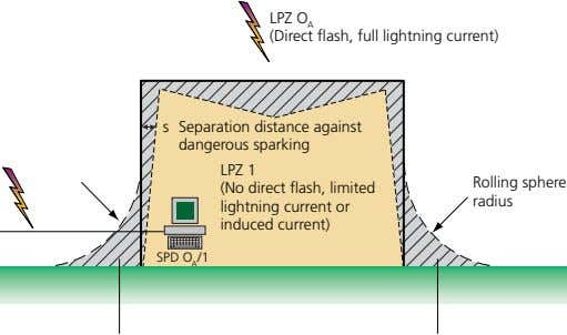 LPZ O A (Direct flash, full lightning current) s Separation distance against dangerous sparking LPZ