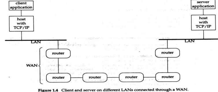 and server communicatio n within in the same Ethernet and the communication when LAN connected through