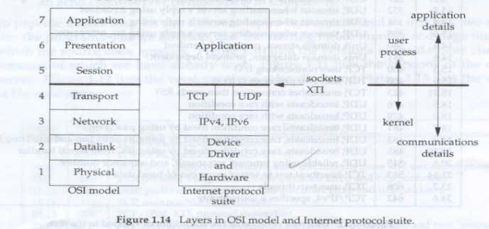 OSI reference model with that of Internet protocol suite. The upper three layers of OSI model