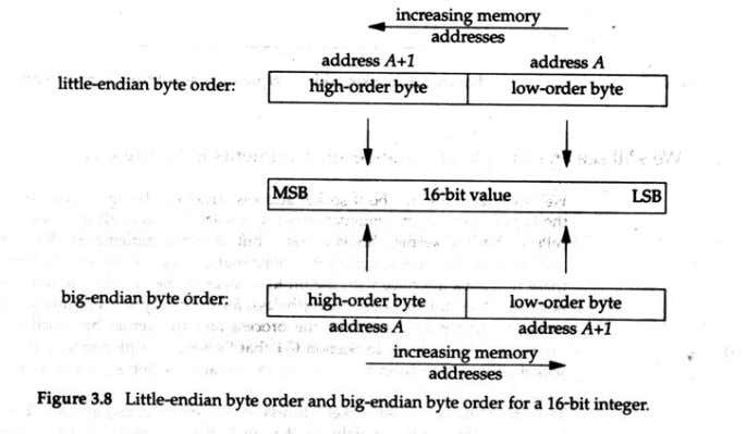 IT2351-NPM/U-1/ 12of22 The terms little endian or big endian indicate which end of the multi byte