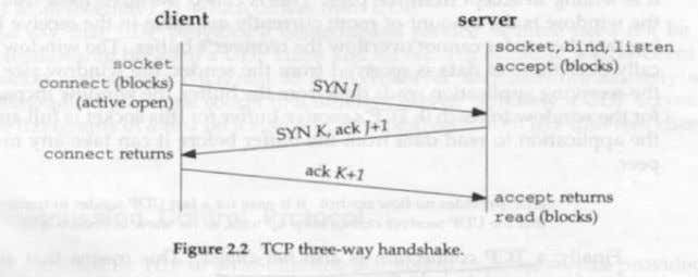 way handshake. This is shown in the following figure. J is the initial sequence number of