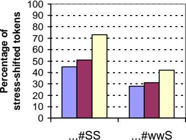 100 90 80 70 60 50 40 30 20 10 0 #SS #wwS Percentage of
