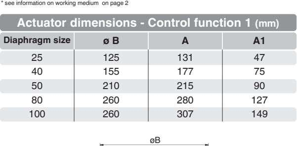 * see information on working medium on page 2 Actuator dimensions - Control function 1