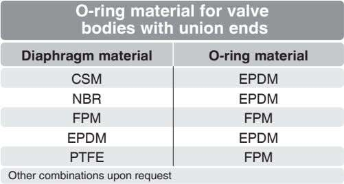 O-ring material for valve bodies with union ends Diaphragm material O-ring material CSM EPDM NBR
