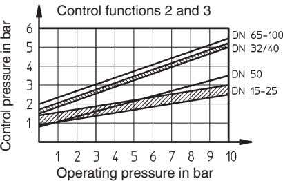 Control functions 2 and 3 Operating pressure in bar Control pressure in bar