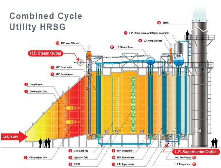 evaporators, superheaters/ reheaters and preheaters. Diagram 4: sections of HRSG 5 Principles of Operation: The
