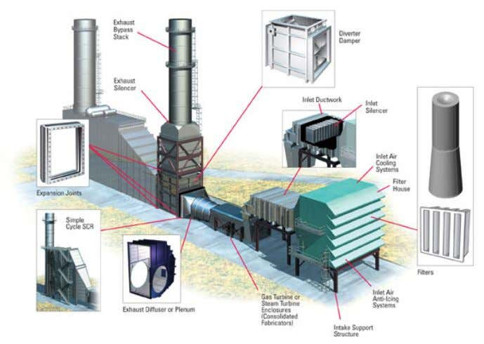 • Guillotine damper and shut-off the exhaust gas to HRSG Diagram 6: Exhaust dampers Courtesy BRADEN