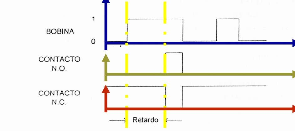 Diagrama de tiempo de un relé temporizado On Delay