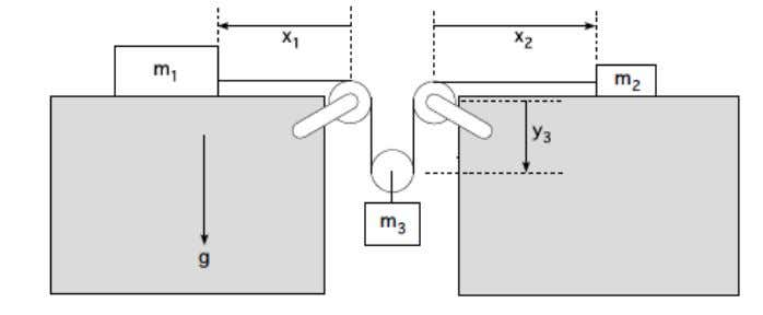 Problem 7: Blocks and Pulleys ! In the system shown above m 1 > m 2