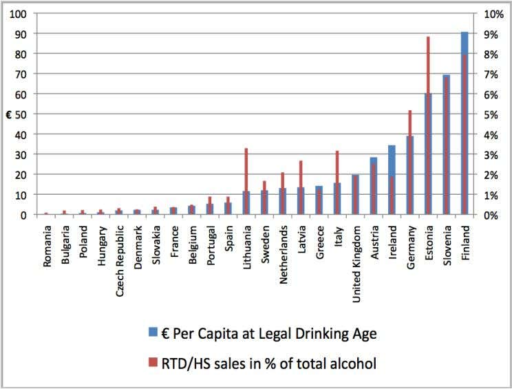 price, 2010, and as a percentage of total alcohol sales 16-21% are part of this category.