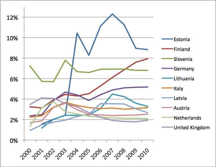 a proportion of total per capita alcohol spending, 2000-2010 Note: The legend is sorted from top