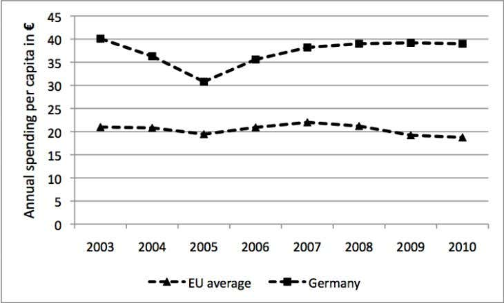 price, 2003-2010, in EU average (unweighted) and Germany Source: Euromonitor International 2011a. Reactions of the