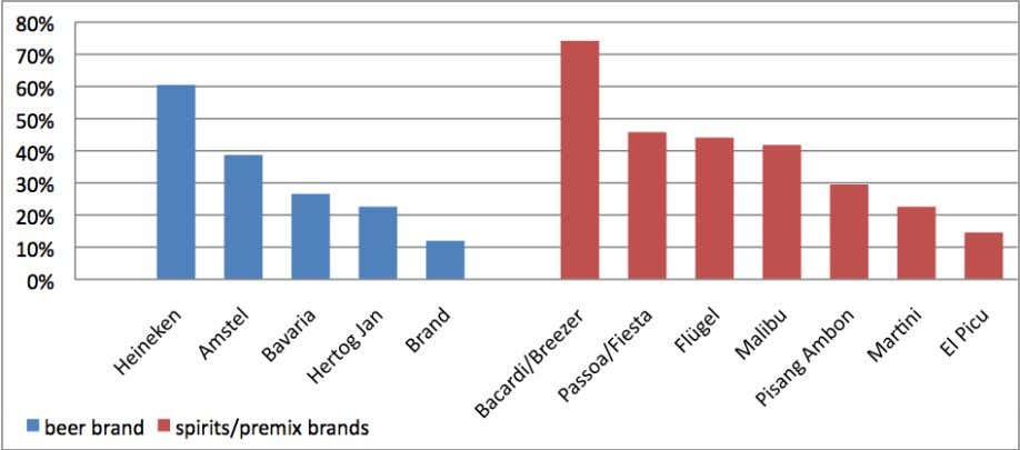 of 12-17 year olds who drunk a specific brand N = 349 Source: Van den Wildenberg