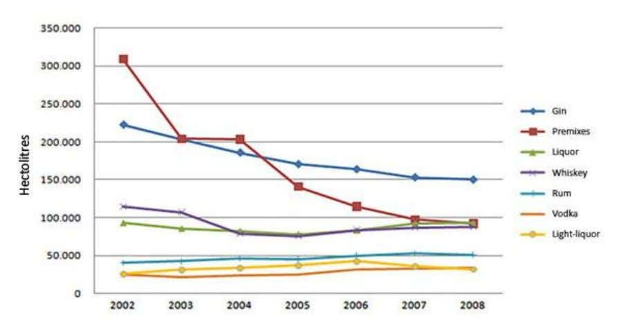 per type of (strong) alcoholic beverages, 2002-2008 Source: Van den Wildenberg 2010. Pre-mixes reaching youth