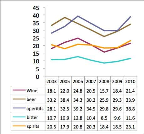 old Source: Scafato et al. 2011. Females 17-18 years old Riskier patterns of drinking have followed