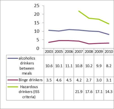 drinking, see legend to Figure 22. MALES 11-16 years old Source: Scafato et al. 2011. FEMALES