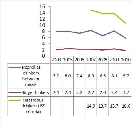 old Source: Scafato et al. 2011. FEMALES 11-16 years old Figure 22 Drinkers' prevalence (%) by