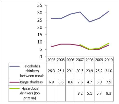 year olds MALES 17-18 years old FEMALES 17-18 years old Source: Scafato et al. 2011. Note: