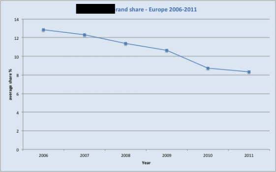 (Figure 26). Figure 26 : Vodka-RTD brand share as a percentage of RTDs Source: Euromonitor (accessed