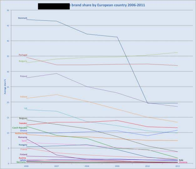 27: Vodka-RTD brand share of RTDs by country , 2006-2011 Source: Euromonitor (accessed 20 January 2012).