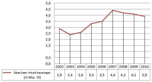 tax. Figure 33: Sales trends in beer-based RTDs in Germany Source: