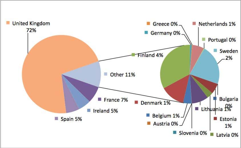 A2: Cider and perry sales, market share by country, 2010 Figure A3: Spending on cider and