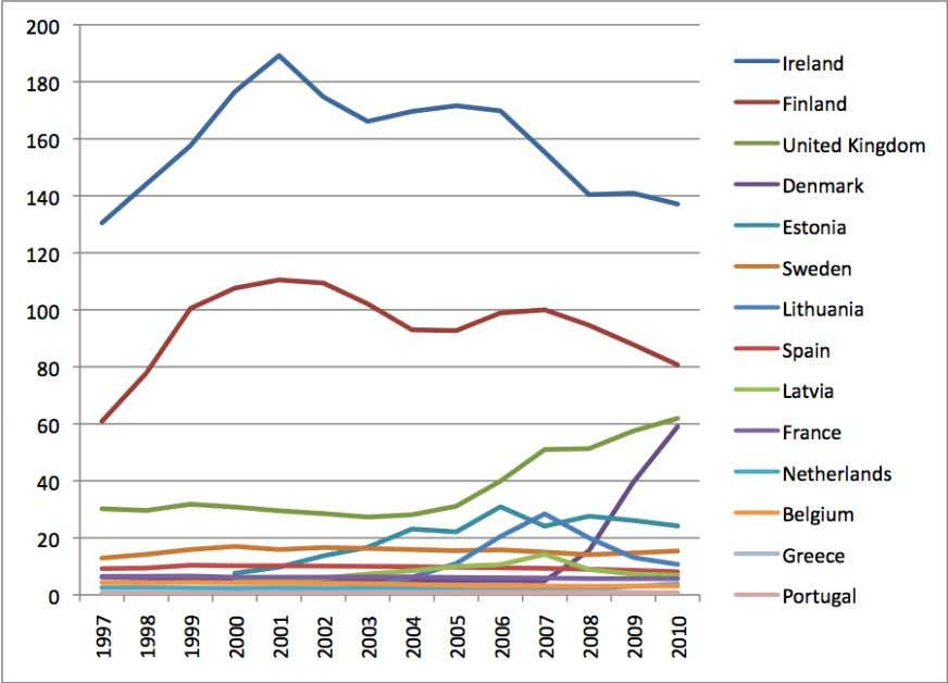retail sales price, in selected EU countries, 1997-2010 Note The country legend is sorted from highest